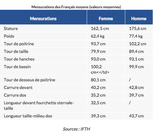 Mensurations français moyens 2016