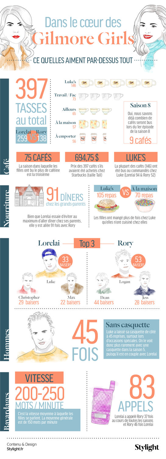 gilmore-girls_infographie