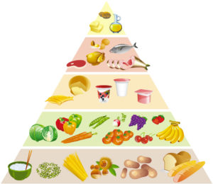 Comment manger sainement ?